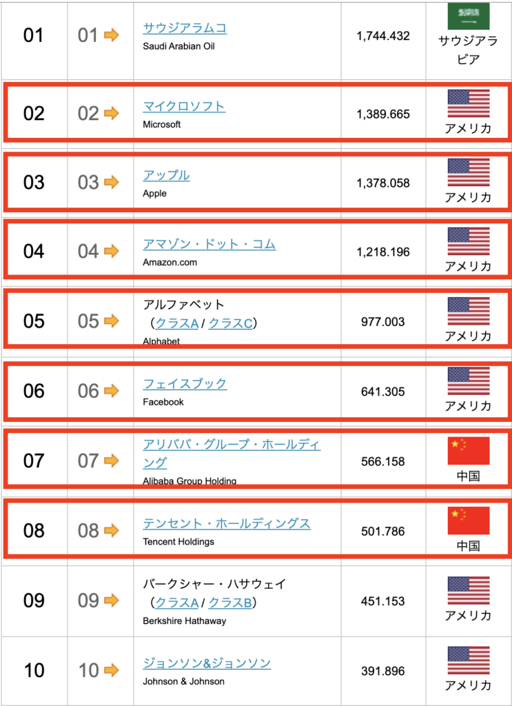 世界の企業の時価総額ランキングTOP10